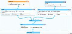 Pépites du net, 14 juillet 2012 : logiciels et médias sociaux