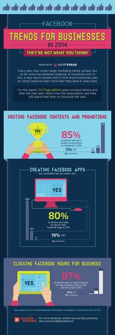 Surprising Facebook Trends for Businesses in 2014 #socialmedia #marketing #infographic