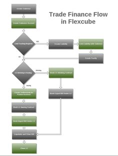 Trade Finance in Flexcube