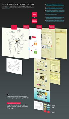 UX Design Process | web development : UI | design | methodology | 3D | infographic : 2 | ram2013