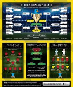 ¿Quién ganaría el Mundial de Fútbol si se jugara en las redes sociales? [Infografía]