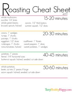 Roasting Cheat Sheet