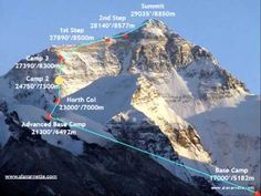 Climbing Mount Everest: Everything You Need To Know