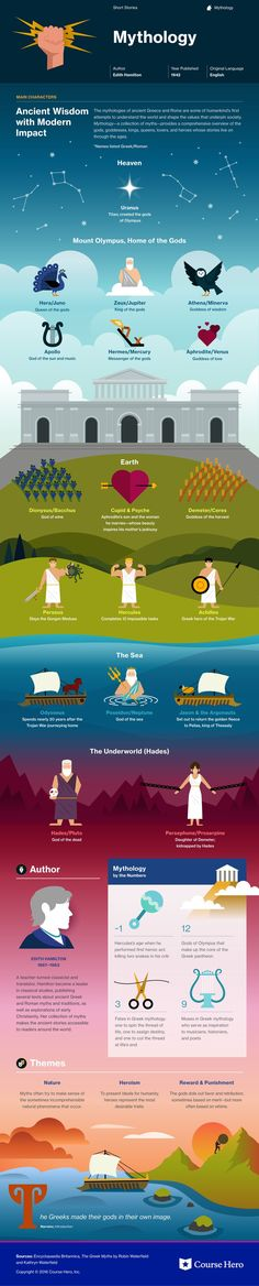 This @CourseHero infographic on Mythology is both visually stunning and informative!