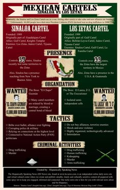"""INFOGRAPHIC: Mexican Cartels (Sinaloa vs Los Zetas)."" Latino Daily News RSS. Hispanically Speaking News, 11 Aug. 2012. Web. 14 Feb. 2014. The comparison graphic gives background information of the current war between top cartels. It compares the the killing tactic, the leaders and the number of states each cartel controls. The contrast between both organizations gives greater understanding of the severity of these cartels on the people it Mexico."