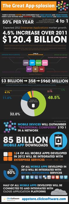 3/4 of all #mobile #apps developed in 2012 will be integrated with enterprise #services | #INFOGRAPHIC | via @ClickSoftware