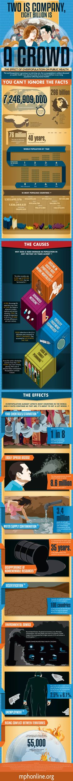 The Effect of Overpopulation on Public Health #infographic #Population #Health