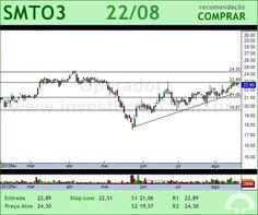 SAO MARTINHO - SMTO3 - 22/08/2012 #SMTO3 #analises #bovespa