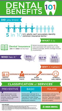 Co-insurance? Insurance has its fair share of lingo. Use this infographic to help navigate! Co-insurance? Insurance has its fair share of lingo. Use this infographic to help navigate! Co Insurance, Dental Insurance Plans, Insurance Benefits, Insurance Quotes, Health Insurance, Insurance Website, Oral Health, Dental Health, Dental Care