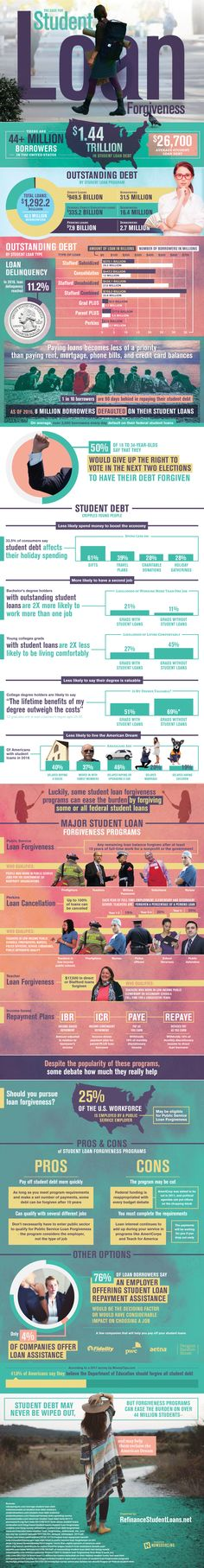 According to an article titled The Case for Student Loan Forgiveness, student loan debt is one of the highest debt categories in the U.S.