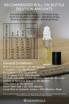 Learn how to order doTERRA essential oils and become a wholesale customer. Get therapeutic grade essential oils at wholesale price! Essential Oils Guide, Essential Oil Blends, Essential Oil Dilution Chart, Plant Therapy Essential Oils, Making Essential Oils, Doterra Essential Oils, Essential Oil Diffuser, Frankincense Essential Oil Uses, Manuka Essential Oil