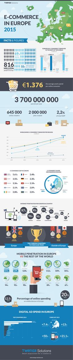 Infographie e-commerce Europe 2015