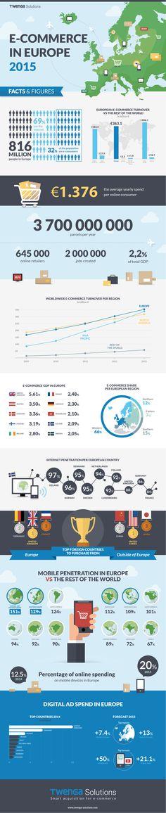infographic-ecommerce-europe-2015  #Infografiche, statistiche e spunti di riflessione.  #diellegrafica #ecommerce