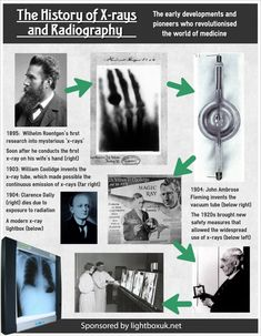 The History of X-rays and Radiography Infographic #November8th #XrayDay2016