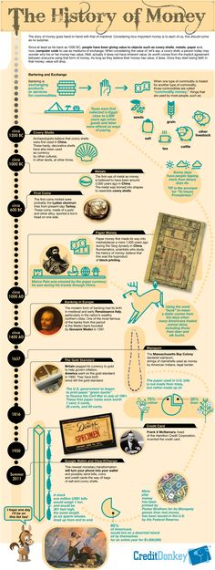 The History of Money - Past, Present and Future [Infographic]