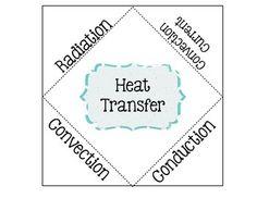 heat transfer conduction convection radiation anchor charts pinterest heat transfer. Black Bedroom Furniture Sets. Home Design Ideas