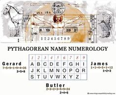 numerology | Name numerology calculation plays a major role in name numerology ...