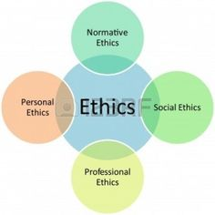 """In running a business, there are many """"ethics"""" that guide company's decisions and steer the course of a company. I believe all companies have their own ethics, but the difference is which way they are leaned to. Leadership Models, Forensic Psychology, Ethical Issues, Business Ethics, Corporate Social Responsibility, Harvard Business School, Sales And Marketing, Business Management, No Response"""
