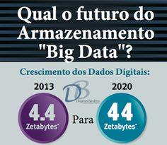 Blog do Diogenes Bandeira: Qual a melhor tecnologia para armazenar big data?