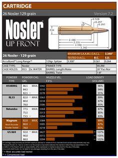 Image from http://www.thefirearmblog.com/blog/wp-content/uploads/2014/06/26-Nosler-LOAD-DATA-129gr.jpg.