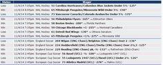 Si quieres saber cómo nos fue ayer 4/11 con Zcode mira estas apuestas, realizadas con las predicciones del sistema. Ingresa y comienza a ganar www.newsystem.me/... #Pronosticosdeportivos #prediccionesdeportivas #deportes #apuestas #loteria #Sportbooks #gambling #College #NHL #Soccer #Champions #Europe #Futbol