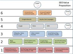 steps of seo service in addpro network