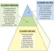 Con la revolución industrial aparecen dos clases sociales nuevas: la burguesía industrial formada por personas que tienen dinero para crear industrias y los obreros que trabajan en fábricas