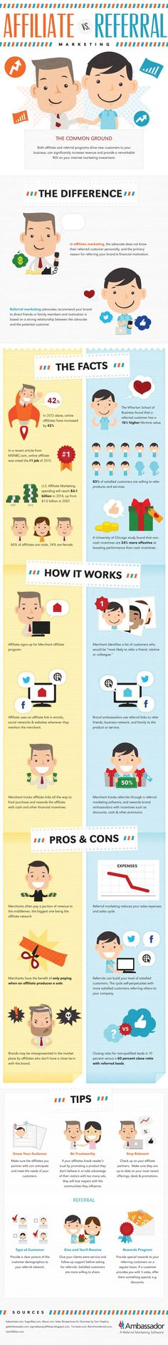 Affiliate or Referral Marketing : Both affiliate and referral programs are effective advertising channels that bring new customers to online businesses and rewards to referrers. Which one a marketer chooses depends on the market he refers, the sales goals he sets, the advertising budget and the level of customer loyalty he... > http://infographicsmania.com/affiliate-or-referral-marketing/