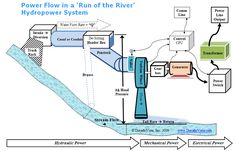 Small Hydropower & Micro Hydropower