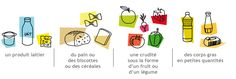 L'équilibre alimentaire - La Table des Enfants