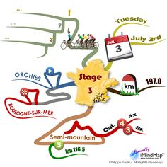 This creative mind map details the characteristics of one of the stages on Tour the France 2012 (cycling).