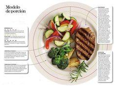 Modelo de porción para adelgazar comiendo de todo.