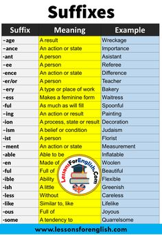 English Suffixes,Meaning and Examples - Lessons For English English Speaking Skills, Teaching English Grammar, English Writing Skills, English Reading, English Vocabulary Words, English Language Learning, Learn English Words, English Lessons, Word Formation