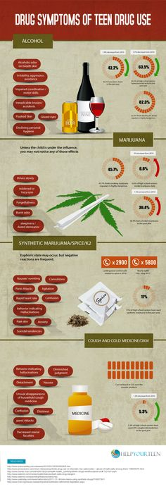 Teen drug use is not only a personal choice but it's also something that is influenced by society itself. A persons income level affects the chances of he/she being a drug user. The use of drugs in public may also make people that never used drugs before curious about all the effects that it can cause.