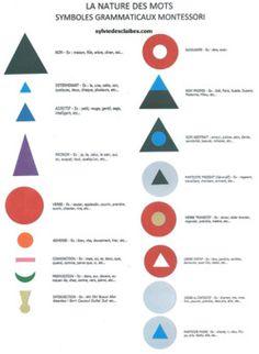 Nomenclature Montessori
