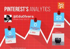 This Pinterest weekly report for EduOlvera was generated by #Snapchum. Snapchum helps you find recent Pinterest followers, unfollowers and schedule Pins. Find out who doesnot follow you back and unfollow them.