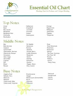 Essential Oil Blending Chart for Perfume and Cologne Making, Download ~ a natural perspective