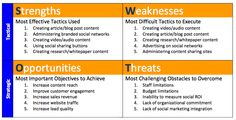 How does your company measure up in #SWOT analysis for #Social Media Marketing?