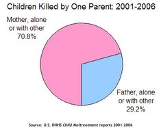 New York TImes: 71% of Children Killed by One Parent are Killed by Their Mothers; 60% of Victims are Boys