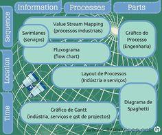 Métodos e  Ferramentas para a análise de Processos (indústria e serviços). Mais um dos temas a desenvolver na XVIII Edição da PG Lean Management (23 de Out, Porto). http://cltservices.net/pt-pt/formacao/pg-lean-management