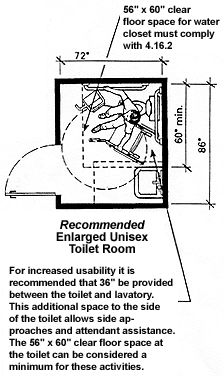 Handicap Accessible Bathrooms | Here Are Some More Dimensions To Consider  While Creating A Universal ... | Independent And Assisted Living |  Pinterest ...