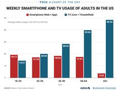 It looks like the writing is on the wall for traditional TV