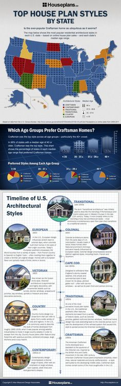 INFOGRAPHIC: TOP HOUSE PLAN STYLES BY STATE    Throughout the U.S., the prevailing architectural style can vary from region to region – although not as much as you might expect. When we took a look at the most sought-after architectural styles in each state, we discovered that despite cultural differences between regions, the Craftsman home is not only popular across all age groups, but it remains a top choice from one end of the country to the other.