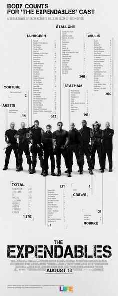 The Expendables – Body Count