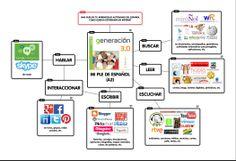 Unidad 0 - PLE de E/LE (Nivel A2). Clara Sánchez Marcos para Generación 3.0 de enClaveELE.