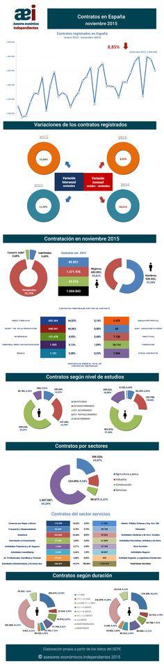 infografía contratos registrados en el mes de noviembre en España realizada por Javier Méndez Lirón para asesores económicos independientes