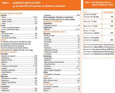 1000 images about alimentaci n en hipotiroidismo on pinterest salud bajar de peso and agua - Alimentos ricos en gluten ...