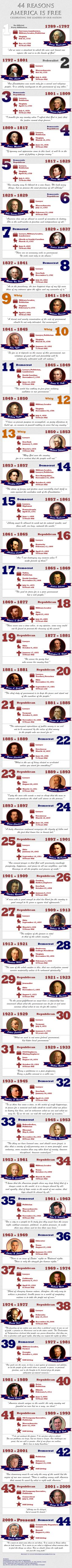 The US Presidents said things in the 1800's that apply just as much in 2013 as they did back then. Happy Presidents Day!