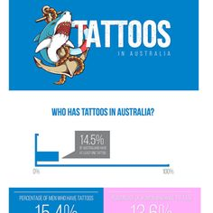 An interesting visual on the adoption of tattoos in Australia. The infographic highlights key statistics like how many tattoos, common placement, and other facts.