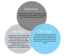 The Beginner's Guide to Technical SEO #marketing #digitalmarketing #seo